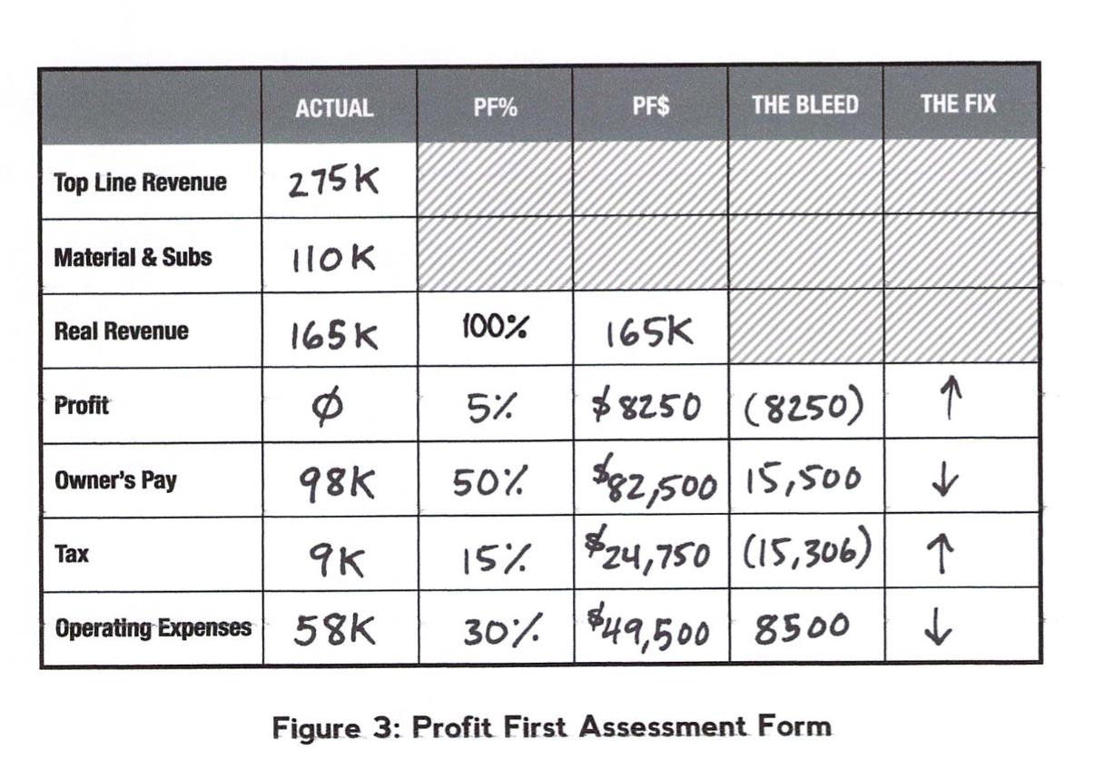 profit first assessment